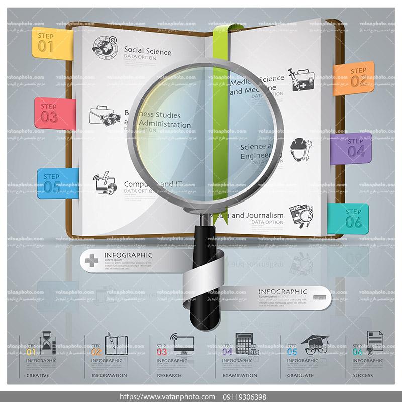 اینفوگرافی آموزشی کتاب و ذره بین