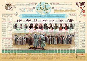 اینفوگرافیک عید آسمانی - عید غدیر
